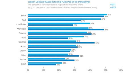 Các hãng xe Nhật Bản có nhiều khách hàng trung thành nhất