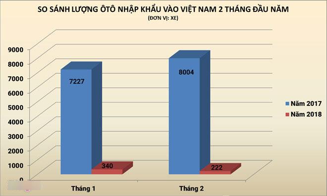 Bộ GTVT kiến nghị sửa đổi Nghị định 116, gỡ khó cho nhập khẩu ôtô