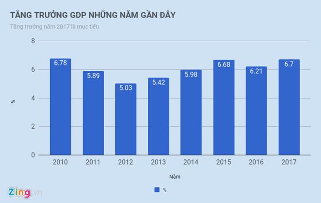 Tăng trưởng GDP quý I trên 7%, cao nhất trong cả thập kỷ