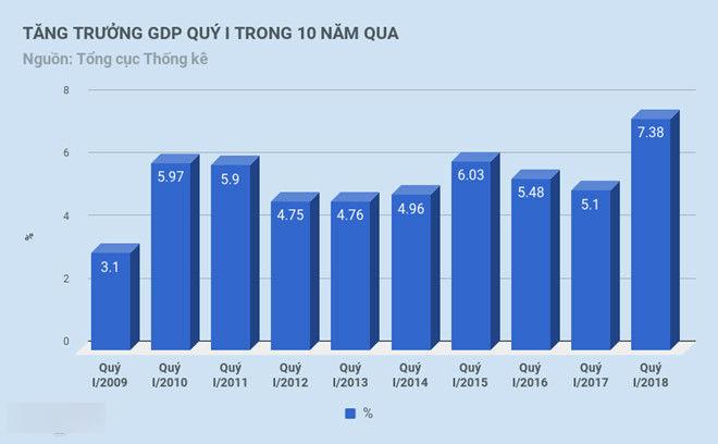 Vì sao GDP quý I tăng kỷ lục 10 năm qua?