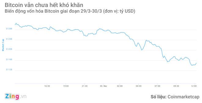 Tiền thuật toán lại mất giá mạnh, về mức thấp nhất trong 4 tháng