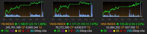 VN-Index lập kỷ lục mới khi tăng hơn 22 điểm