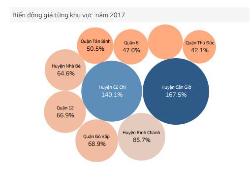 Giá đất quận ngoại thành TP.HCM giảm một nửa so với đỉnh năm 2017