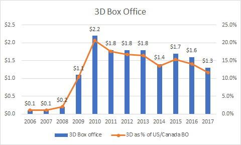 Lượng vé xem phim 3D sút giảm kỷ lục tại Mỹ