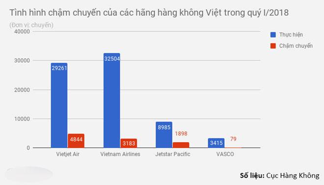 Vietjet Air giữ kỷ lục chậm chuyến trong quý đầu năm 2018