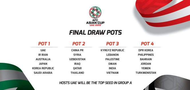 Tuyển VN vào nhóm 3 ở Asian Cup 2019