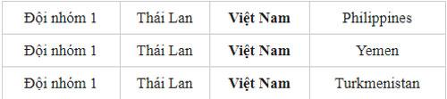ĐT Việt Nam có thể đụng đội nào tại VCK Asian Cup 2019?
