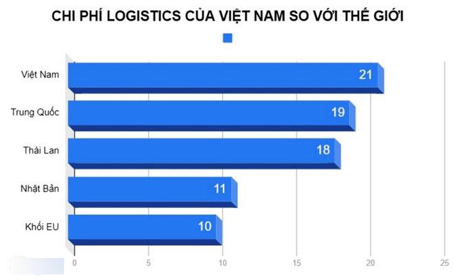 Thủ tướng: Chi phí vận tải đang đè nặng con tàu kinh tế