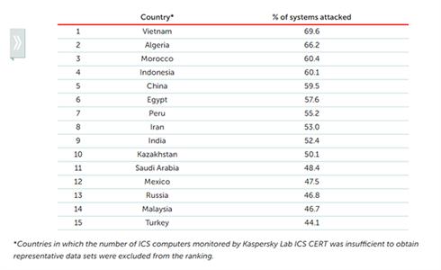 Công nghiệp Việt Nam có thể tổn thất hàng tỷ USD do tấn công mạng