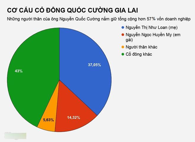 Gia đình Nguyễn Quốc Cường mất hơn 135 tỷ đồng sau một đêm