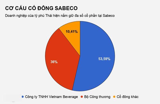 VAFI: Sẽ có người đi tù nếu Sabeco tạm nộp ngân sách 2.495 tỷ đồng