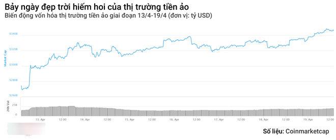 Hút hơn 70 tỷ USD vốn hóa trong 7 ngày, tiền ảo đang hồi sinh?
