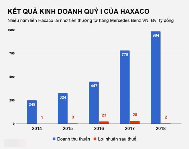 Nhà phân phối Mercedes tại Việt Nam thất thu đầu năm