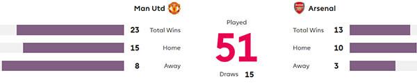 MU - Arsenal và trận derby cuối cùng