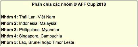 BTC AFF Cup 2018 dự đoán bảng tử thần cho Việt Nam