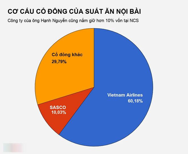 Bán suất ăn cho Vietnam Airlines, doanh nghiệp thu gần 2 tỷ đồng/ngày