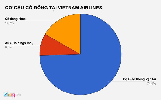 Đấu giá ế ẩm, Bộ GTVT chỉ thu về 1,5 tỷ đồng từ Vietnam Airlines