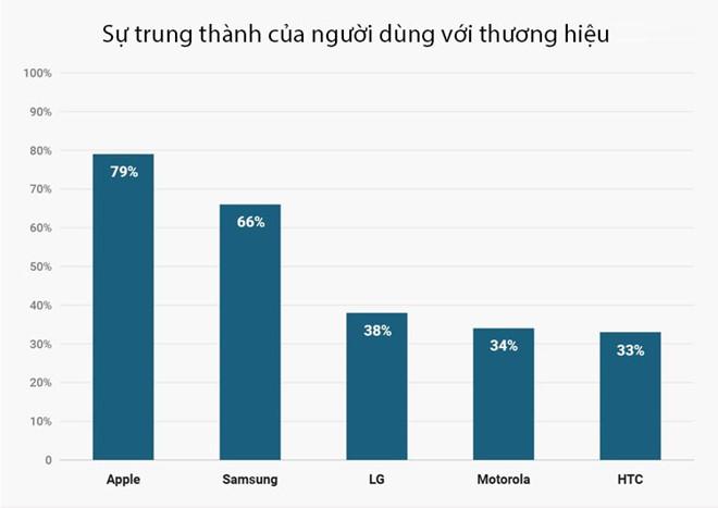 Vì sao doanh số iPhone đang giảm dần?