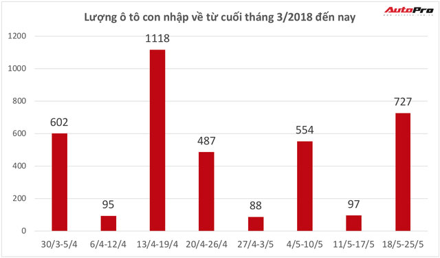 Hết xe giá rẻ, giá xe nhập trung bình tại Việt Nam đang tăng 120 triệu đồng