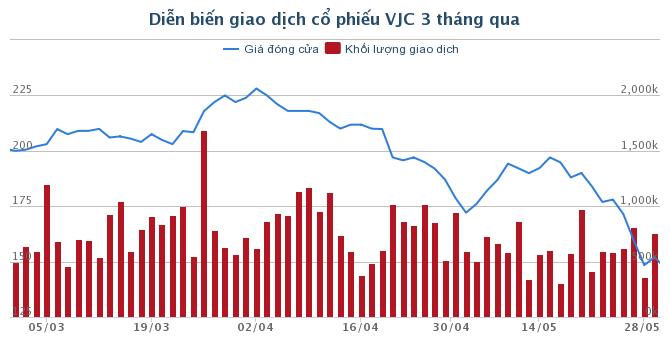Giám đốc điều hành Vietjet chi hàng chục tỷ đồng gom thêm cổ phiếu
