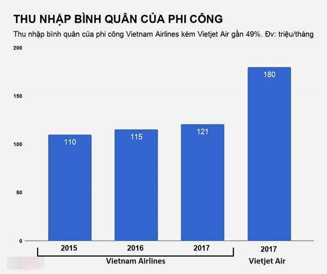 So sánh thu nhập của phi công 2 hãng hàng không Việt