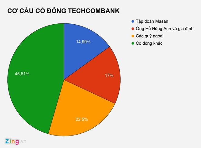 Gia đình sếp Techcombank mất 7.000 tỷ đồng sau 3 ngày