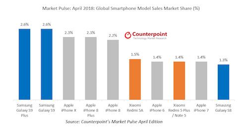 Vượt iPhone X, Galaxy S9 bán chạy nhất thế giới tháng 4