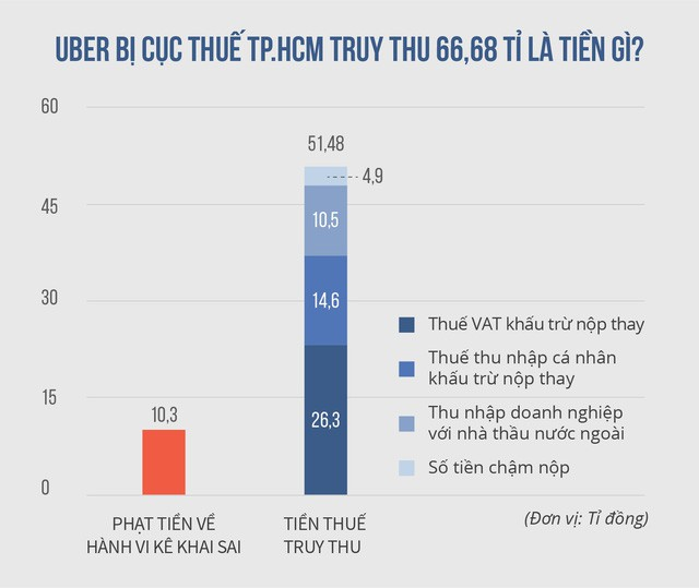 Uber rút lui, Cục thuế TP.HCM có đòi được 53 tỉ?
