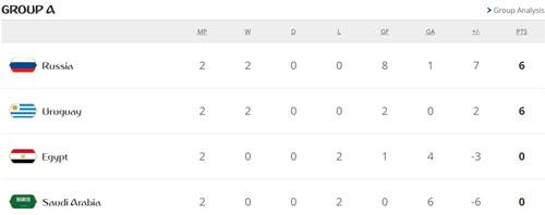 2 đội tuyển vào vòng 1/8, 3 cái tên chính thức bị loại khỏi World Cup 2018