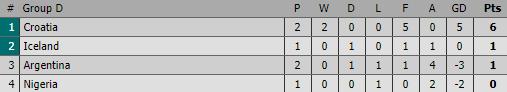 Thua muối mặt Croatia chưa đủ, Argentina còn có thể bị đá khỏi World Cup vì chơi xấu