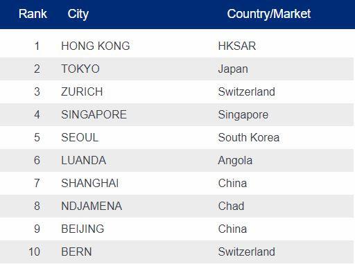 Hà Nội, TP.HCM vẫn là những thành phố chi phí đắt đỏ nhất thế giới