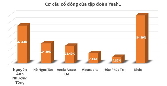 Cổ phiếu Yeah1 đã giảm sàn, hồ nghi những giao dịch bất thường