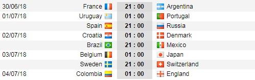Lịch thi đấu vào vòng 1/8 World Cup 2018