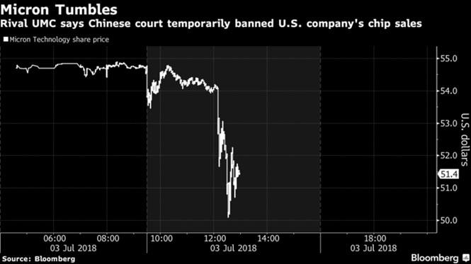 Chip Mỹ bị cấm bán ở Trung Quốc