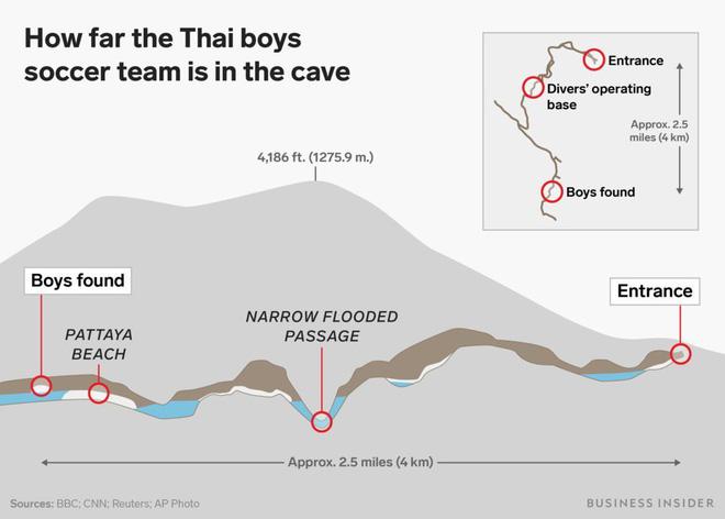 Có thể tàu ngầm mini của Elon Musk sẽ không được sử dụng để giải cứu đội bóng Thái Lan! Đây là lý do