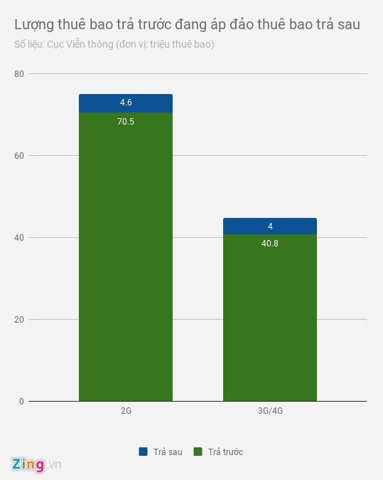 Cắt khuyến mại trả trước, bao nhiêu người dùng chuyển sang trả sau?