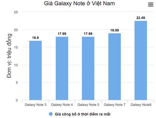 Galaxy Note 9 sẽ rất đắt