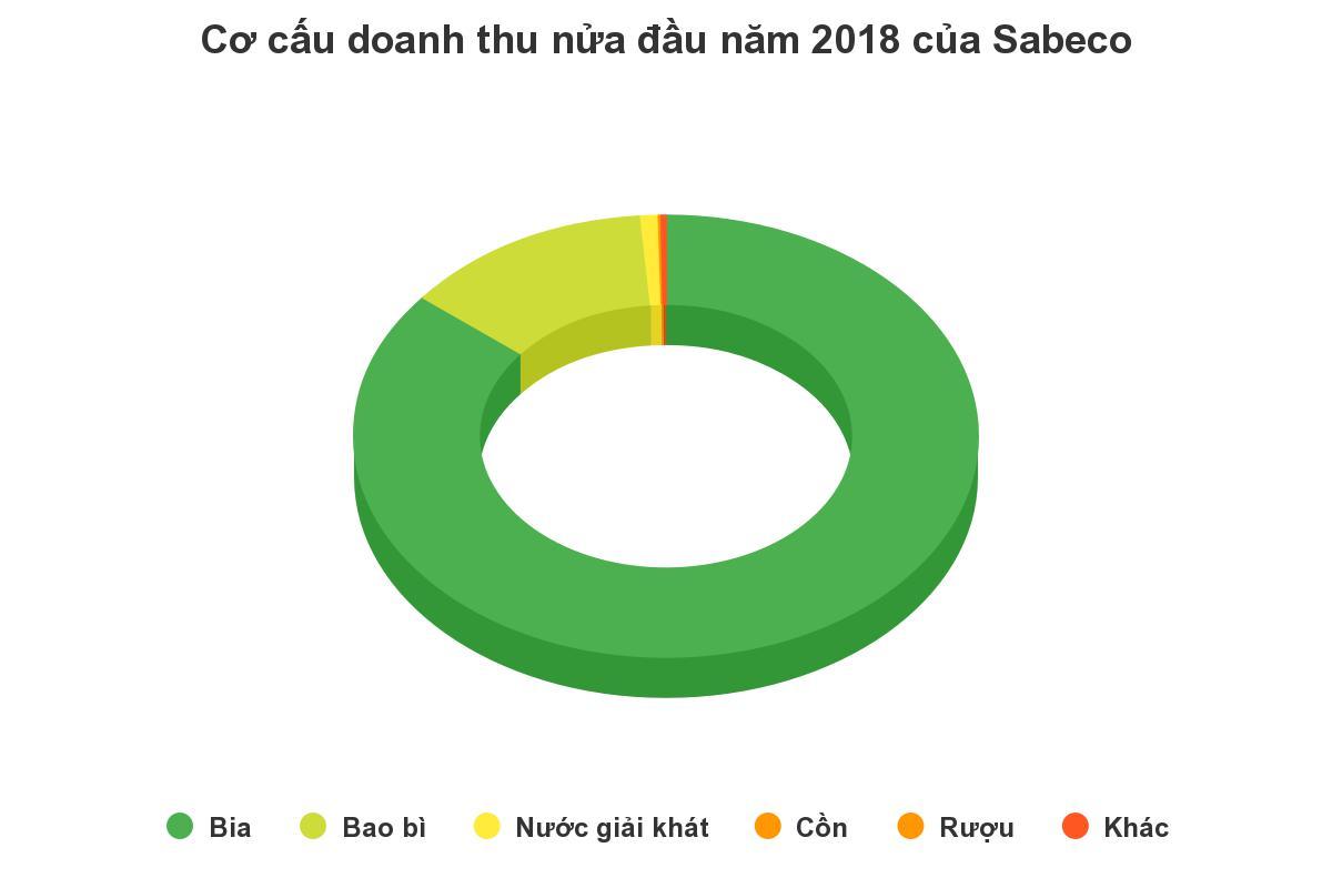 Bình quân mỗi ngày người Việt chi 81 tỷ đồng uống Bia Sài Gòn