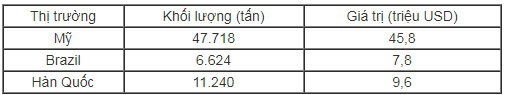 Gần 88.000 tấn thịt gà giá rẻ về Việt Nam