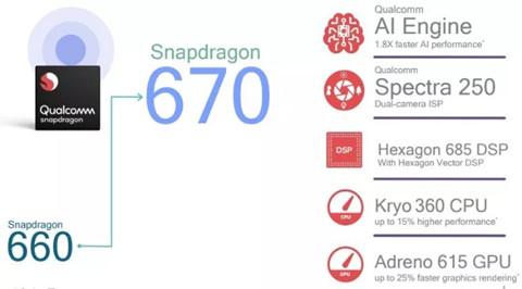 Qualcomm công bố chip tầm trung Snapdragon 670 tích hợp trí tuệ nhân tạo