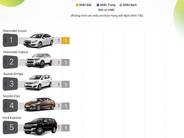 Những ôtô bán ít nhất tháng 7 tại Việt Nam