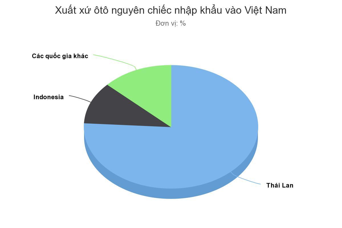 Xe nhập Thái Lan và Indonesia đều đặn về Việt Nam