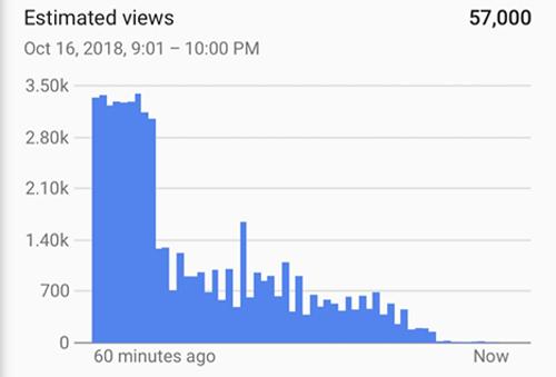 Nhiều vlogger thất thu vì YouTube gặp sự cố