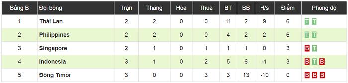 Timor Leste 2-3 Philippines: Thầy trò HLV Eriksson nhọc nhằn giữ mạch thắng
