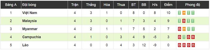 Giữ sạch lưới trước Campuchia, ĐT Việt Nam lập nên kỉ lục vô tiền khoáng hậu trong lịch sử AFF Cup