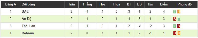 Hạ đẹp Ấn Độ, chủ nhà UAE đẩy Thái Lan xuống vị trí thứ 3