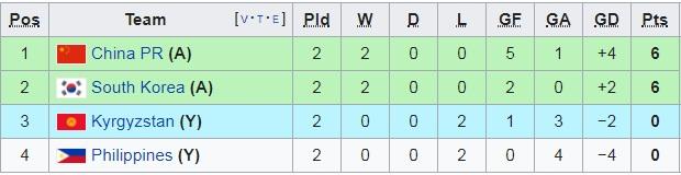 Phung phí cả tá cơ hội, Hàn Quốc vẫn giành trọn 3 điểm trước Kyzgyrstan để chính thức vượt qua vòng bảng