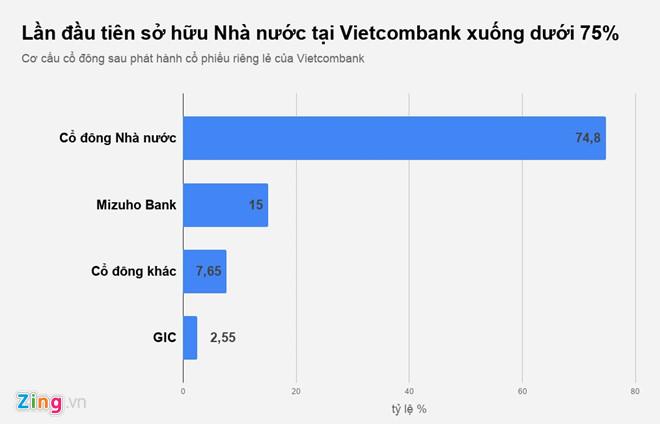 Nhà nước giảm sở hữu Vietcombank xuống dưới 75%