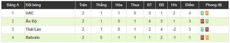 Tân HLV Thái Lan nói cứng sau trận thắng Bahrain, bất ngờ nhắc về ông Rajevac