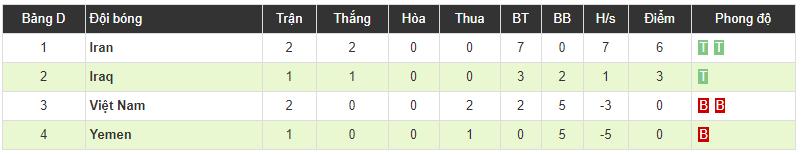 Việt Nam 0-2 Iran: Đẳng cấp quá chênh lệch